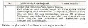 kriteria wajib andal lalin-2